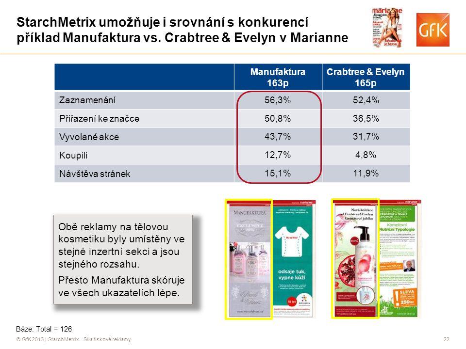 © GfK 2013 | StarchMetrix – Síla tiskové reklamy22 StarchMetrix umožňuje i srovnání s konkurencí příklad Manufaktura vs. Crabtree & Evelyn v Marianne