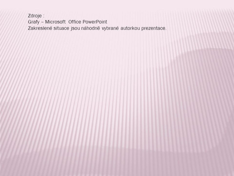 Zdroje : Grafy – Microsoft Office PowerPoint Zakreslené situace jsou náhodně vybrané autorkou prezentace.