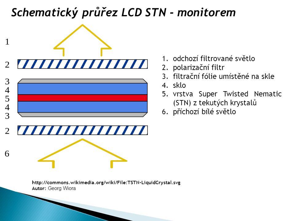 1.odchozí filtrované světlo 2.polarizační filtr 3.filtrační fólie umístěné na skle 4.sklo 5.vrstva Super Twisted Nematic (STN) z tekutých krystalů 6.p