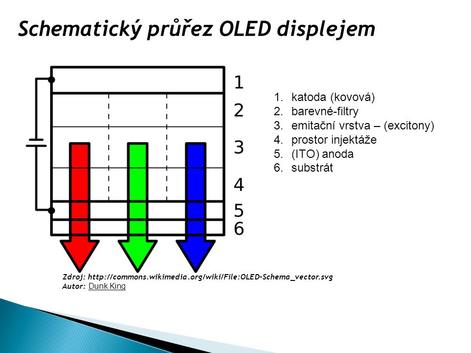 1.katoda (kovová) 2.barevné-filtry 3.emitační vrstva – (excitony) 4.prostor injektáže 5.(ITO) anoda 6.substrát Schematický průřez OLED displejem Zdroj