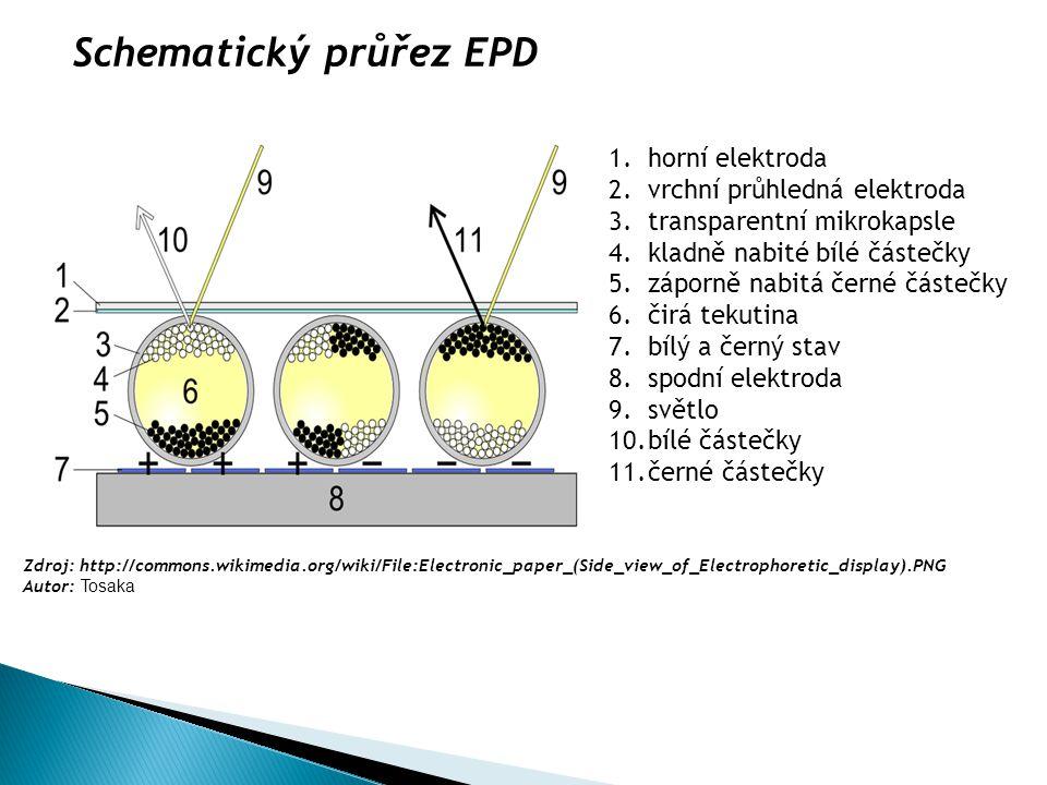 1.horní elektroda 2.vrchní průhledná elektroda 3.transparentní mikrokapsle 4.kladně nabité bílé částečky 5.záporně nabitá černé částečky 6.čirá tekuti