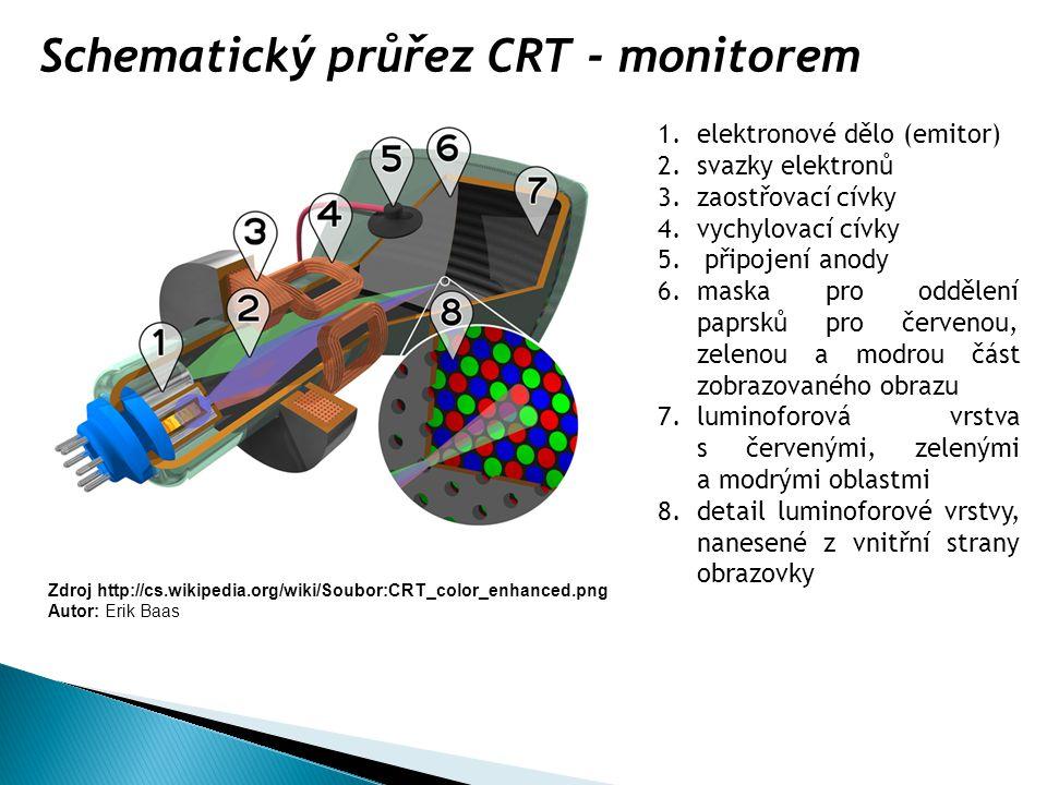 Schematický průřez CRT - monitorem 1.elektronové dělo (emitor) 2.svazky elektronů 3.zaostřovací cívky 4.vychylovací cívky 5. připojení anody 6.maska p