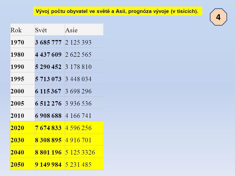 Vývoj počtu obyvatel ve světě a Asii, prognóza vývoje (v tisících). RokSvětAsie 19703 685 7772 125 393 19804 437 6092 622 565 19905 290 4523 178 810 1