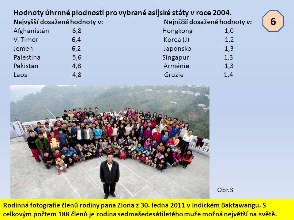 Hodnoty úhrnné plodnosti pro vybrané asijské státy v roce 2004. Nejvyšší dosažené hodnoty v: Nejnižší dosažené hodnoty v: Afghánistán 6,8 Hongkong 1,0