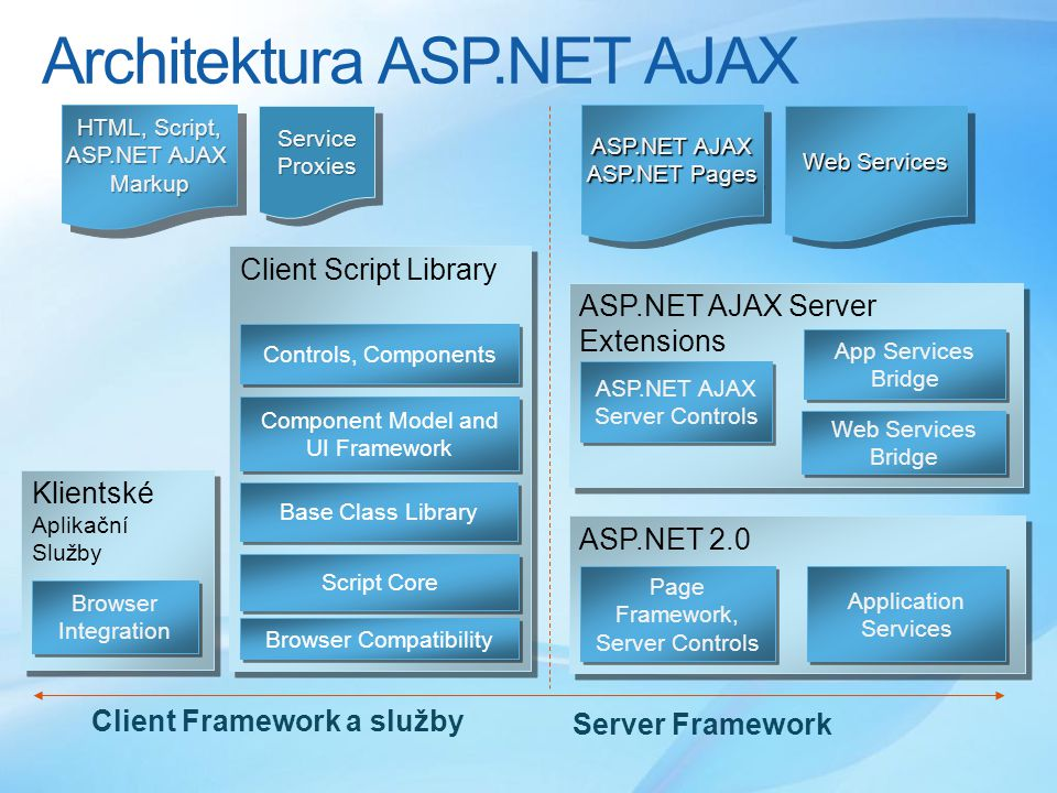 Architektura ASP.NET AJAX ASP.NET AJAX Server Extensions ASP.NET AJAX Server Controls ASP.NET AJAX Server Controls App Services Bridge Web Services Bridge Server Framework Client Framework a služby Client Script Library Controls, Components Script Core Base Class Library Component Model and UI Framework Browser Compatibility Klientské Aplikační Služby Klientské Aplikační Služby Browser Integration Browser Integration ASP.NET 2.0 Application Services Page Framework, Server Controls Page Framework, Server Controls ASP.NET AJAX ASP.NET Pages ASP.NET AJAX ASP.NET Pages Web Services HTML, Script, ASP.NET AJAX Markup HTML, Script, ASP.NET AJAX Markup ServiceProxiesServiceProxies