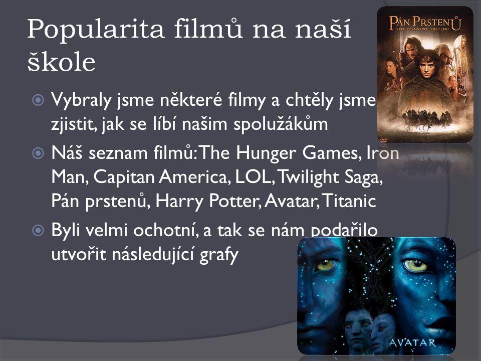 Popularita filmů na naší škole  Vybraly jsme některé filmy a chtěly jsme zjistit, jak se líbí našim spolužákům  Náš seznam filmů: The Hunger Games,