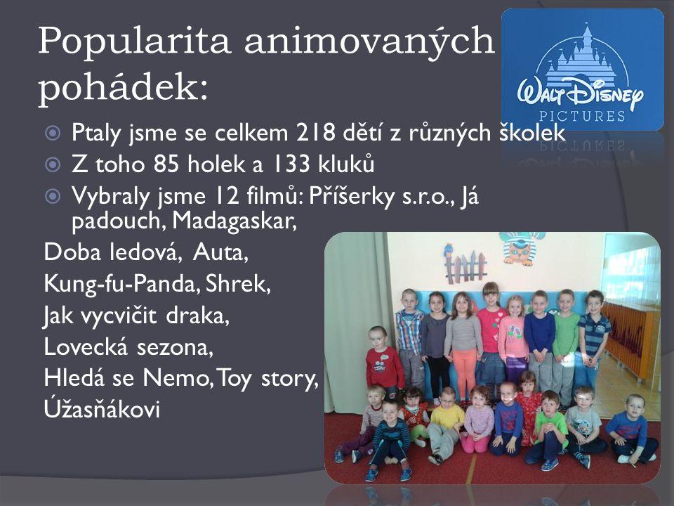 Popularita animovaných pohádek:  Ptaly jsme se celkem 218 dětí z různých školek  Z toho 85 holek a 133 kluků  Vybraly jsme 12 filmů: Příšerky s.r.o