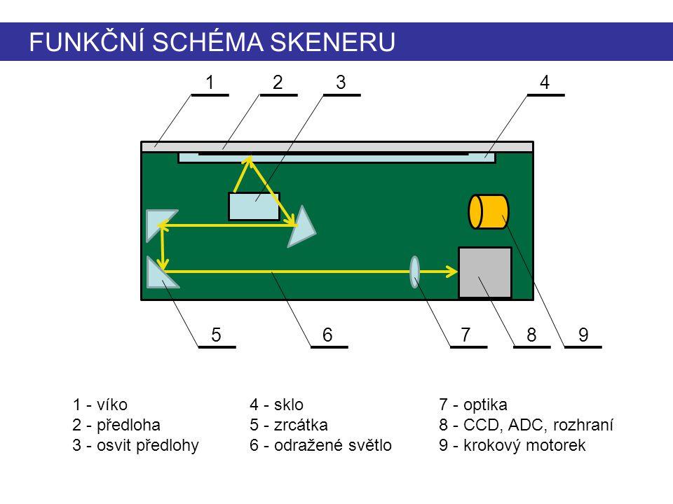 FUNKČNÍ SCHÉMA SKENERU 1234 56789 1 - víko 2 - předloha 3 - osvit předlohy 4 - sklo 5 - zrcátka 6 - odražené světlo 7 - optika 8 - CCD, ADC, rozhraní
