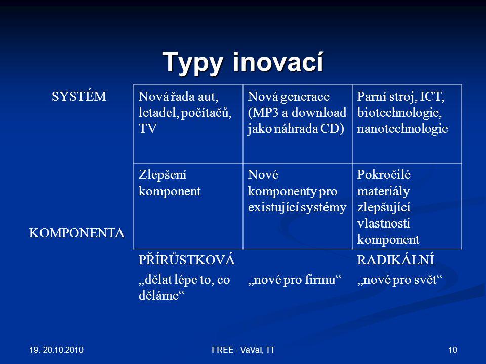 """Typy inovací SYSTÉMNová řada aut, letadel, počítačů, TV Nová generace (MP3 a download jako náhrada CD) Parní stroj, ICT, biotechnologie, nanotechnologie KOMPONENTA Zlepšení komponent Nové komponenty pro existující systémy Pokročilé materiály zlepšující vlastnosti komponent PŘÍRŮSTKOVÁ """"dělat lépe to, co děláme """"nové pro firmu RADIKÁLNÍ """"nové pro svět 19.-20.10.2010 10FREE - VaVaI, TT"""