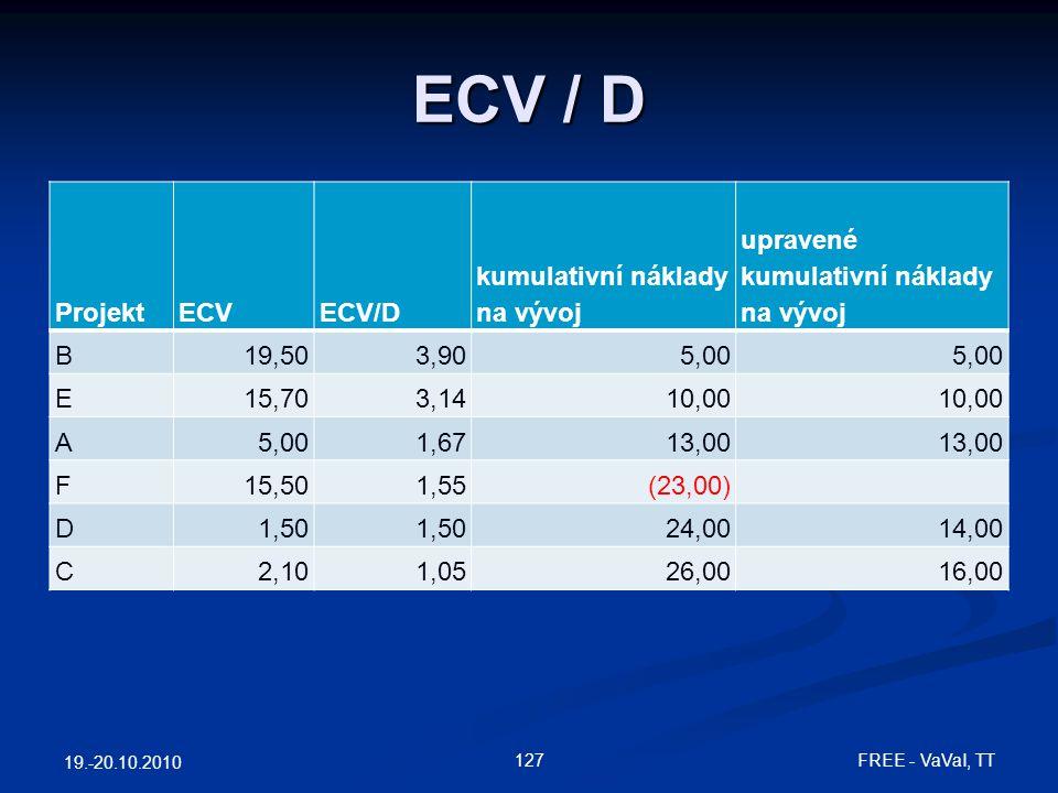 ECV / D ProjektECVECV/D kumulativní náklady na vývoj upravené kumulativní náklady na vývoj B19,503,905,00 E15,703,1410,00 A5,001,6713,00 F15,501,55(23,00) D1,50 24,0014,00 C2,101,0526,0016,00 19.-20.10.2010 127 FREE - VaVaI, TT