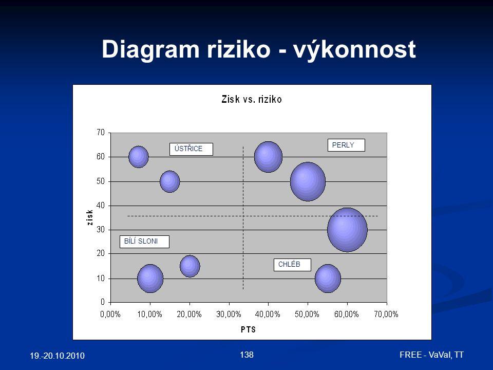 19.-20.10.2010 138 FREE - VaVaI, TT Diagram riziko - výkonnost ÚSTŘICE PERLY BÍLÍ SLONI CHLÉB