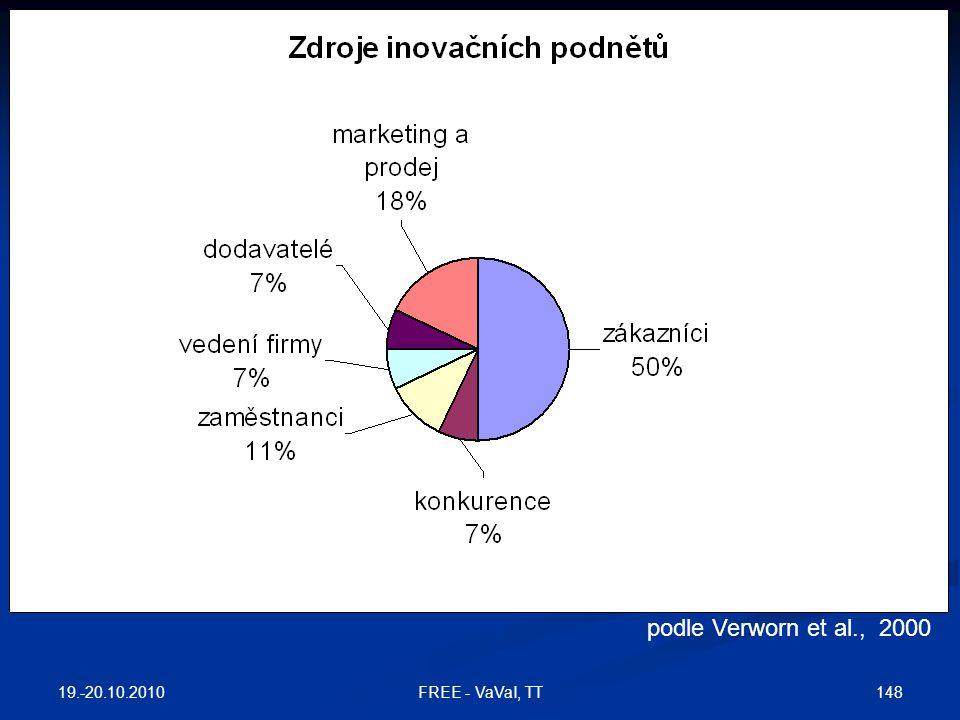 podle Verworn et al., 2000 MSP, Německo 19.-20.10.2010 148FREE - VaVaI, TT