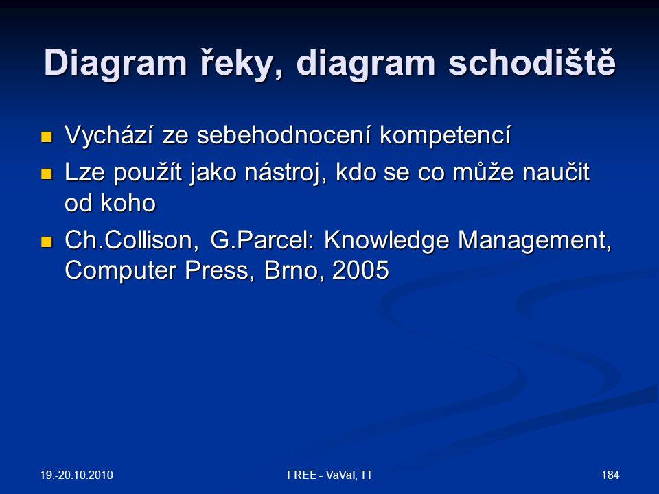 Diagram řeky, diagram schodiště  Vychází ze sebehodnocení kompetencí  Lze použít jako nástroj, kdo se co může naučit od koho  Ch.Collison, G.Parcel: Knowledge Management, Computer Press, Brno, 2005 19.-20.10.2010 184FREE - VaVaI, TT