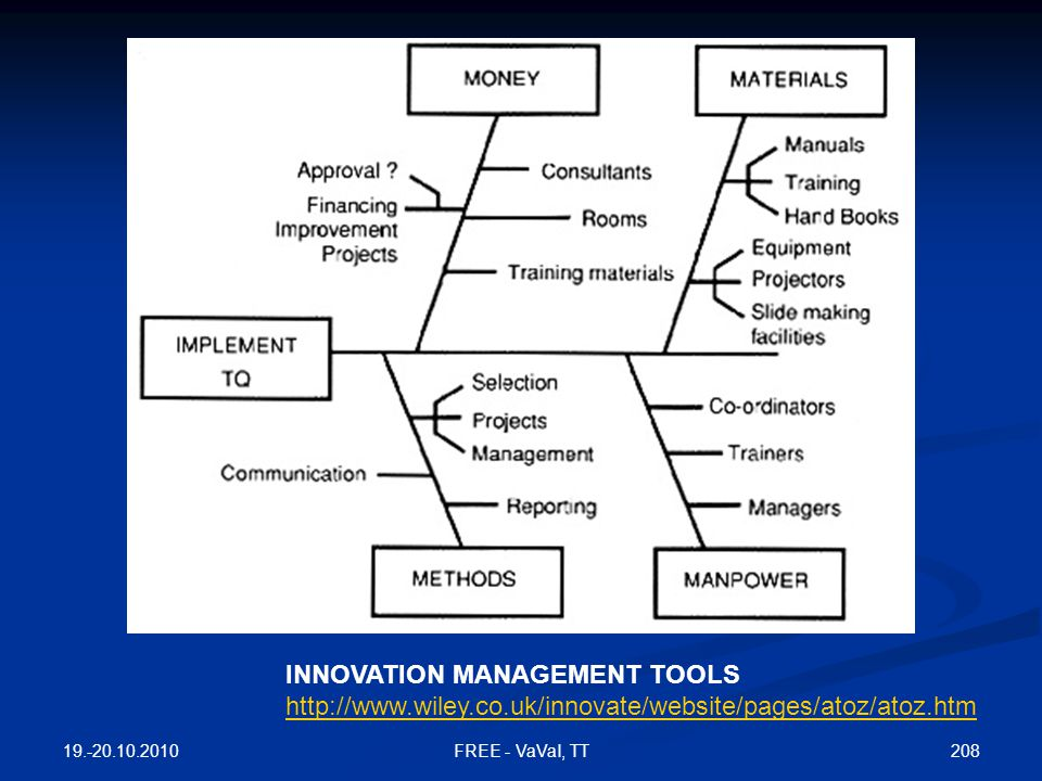 INNOVATION MANAGEMENT TOOLS http://www.wiley.co.uk/innovate/website/pages/atoz/atoz.htm 19.-20.10.2010 208FREE - VaVaI, TT
