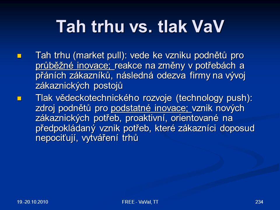 Tah trhu vs.
