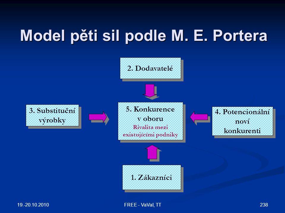 Model pěti sil podle M.E. Portera 5. Konkurence v oboru Rivalita mezi existujícími podniky 5.