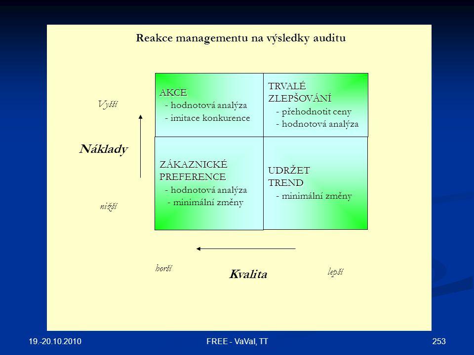 Vyšší nižší Náklady Kvalita lepší horší AKCE - hodnotová analýza - imitace konkurenceTRVALÉZLEPŠOVÁNÍ - přehodnotit ceny - hodnotová analýza ZÁKAZNICKÉPREFERENCE - minimální změnyUDRŽETTREND Reakce managementu na výsledky auditu 19.-20.10.2010 253FREE - VaVaI, TT