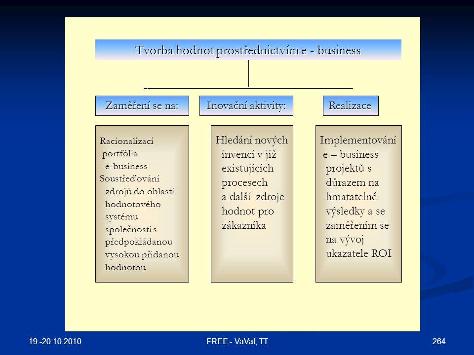 Zaměření se na: Inovační aktivity: Realizace : Racionalizaci portfólia e-business Soustřeďování zdrojů do oblastí hodnotového systému společnosti s předpokládanou vysokou přidanou hodnotou Hledání nových invencí v již existujících procesech a další zdroje hodnot pro zákazníka Implementování e – business projektů s důrazem na hmatatelné výsledky a se zaměřením se na vývoj ukazatele ROI Tvorba hodnot prostřednictvím e - business 19.-20.10.2010 264FREE - VaVaI, TT
