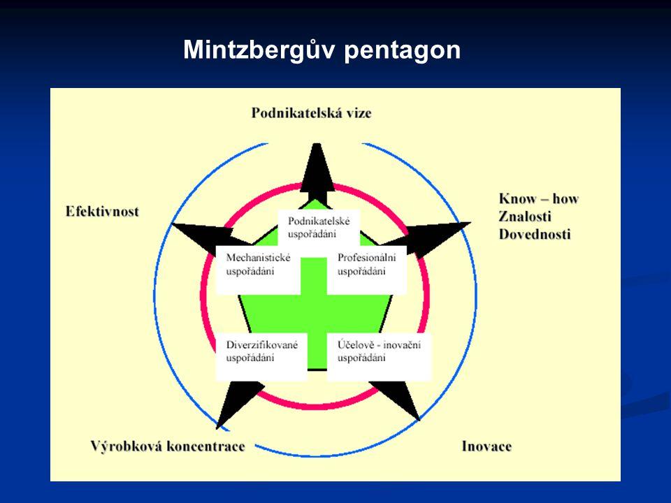 Mintzbergův pentagon