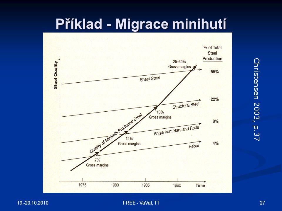 Příklad - Migrace minihutí Christensen 2003, p.37 19.-20.10.2010 27FREE - VaVaI, TT