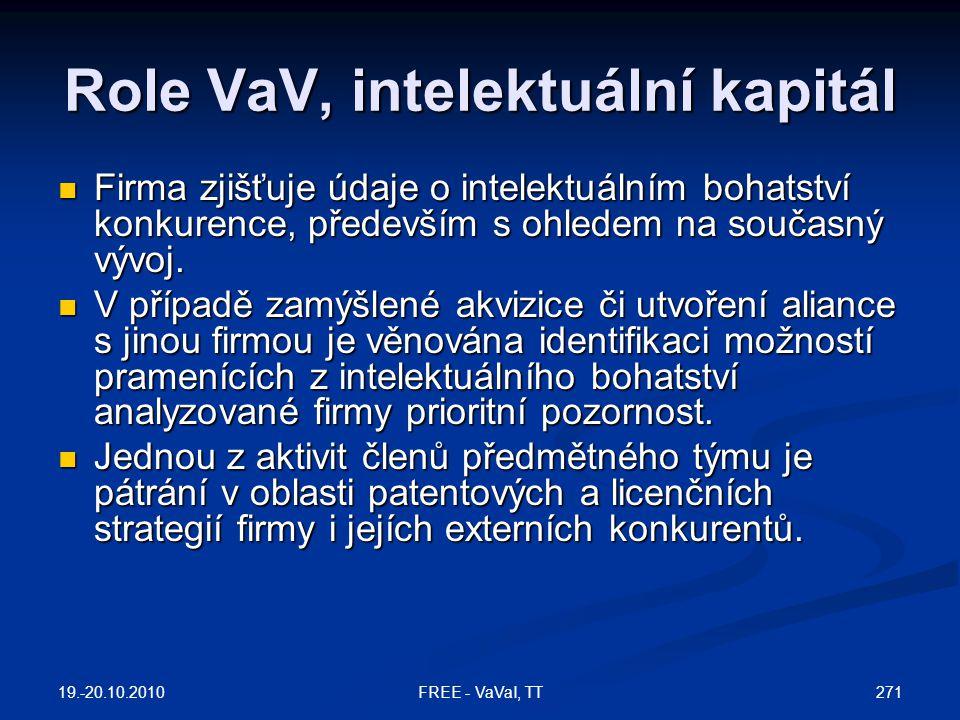 Role VaV, intelektuální kapitál  Firma zjišťuje údaje o intelektuálním bohatství konkurence, především s ohledem na současný vývoj.