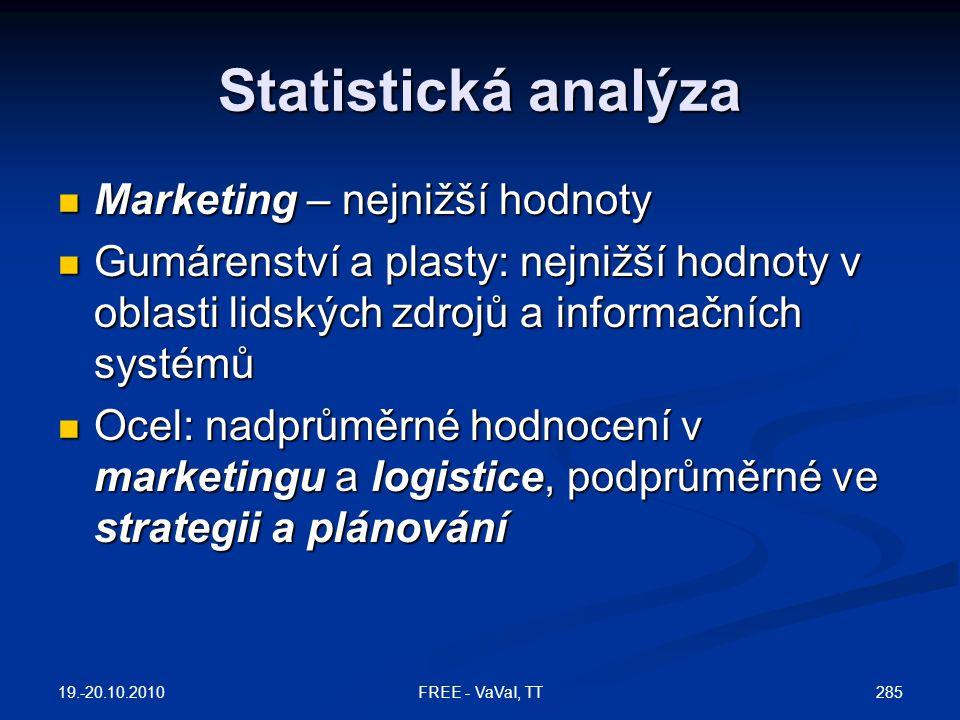 Statistická analýza  Marketing – nejnižší hodnoty  Gumárenství a plasty: nejnižší hodnoty v oblasti lidských zdrojů a informačních systémů  Ocel: nadprůměrné hodnocení v marketingu a logistice, podprůměrné ve strategii a plánování 19.-20.10.2010 285FREE - VaVaI, TT