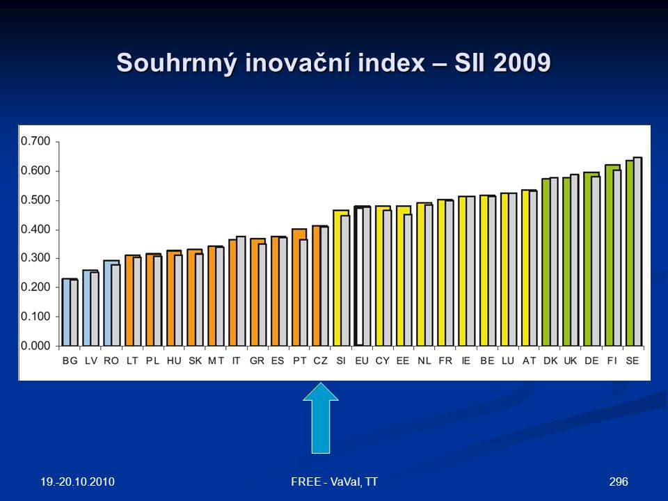 Souhrnný inovační index – SII 2009 19.-20.10.2010 296FREE - VaVaI, TT
