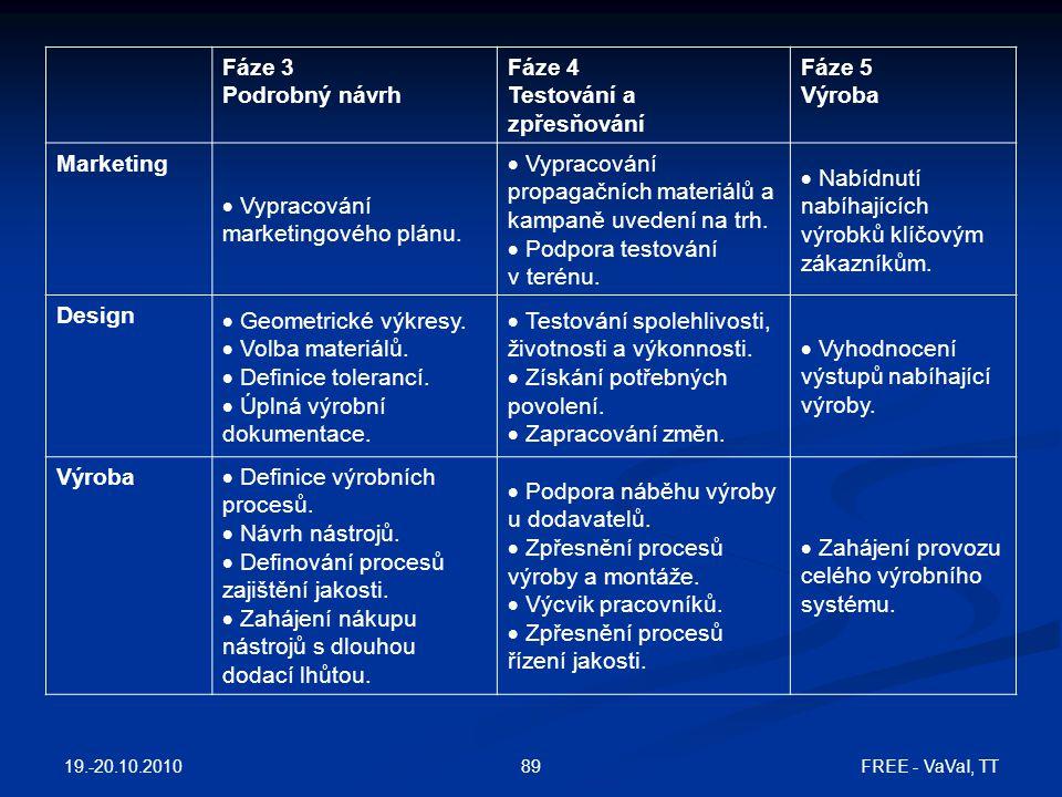 Fáze 3 Podrobný návrh Fáze 4 Testování a zpřesňování Fáze 5 Výroba Marketing  Vypracování marketingového plánu.