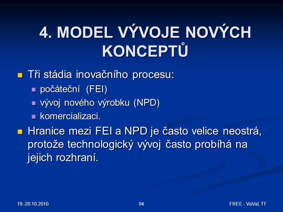 4. MODEL VÝVOJE NOVÝCH KONCEPTŮ  Tři stádia inovačního procesu:  počáteční (FEI)  vývoj nového výrobku (NPD)  komercializaci.  Hranice mezi FEI a