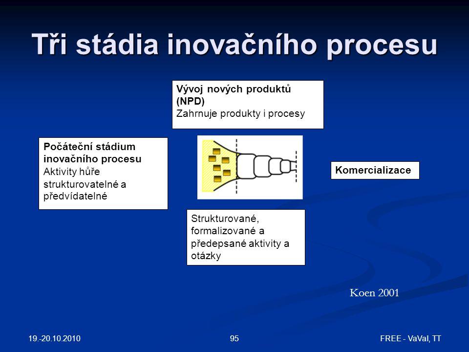Tři stádia inovačního procesu Počáteční stádium inovačního procesu Aktivity hůře strukturovatelné a předvídatelné Vývoj nových produktů (NPD) Zahrnuje produkty i procesy Strukturované, formalizované a předepsané aktivity a otázky Komercializace Koen 2001 19.-20.10.2010 95FREE - VaVaI, TT