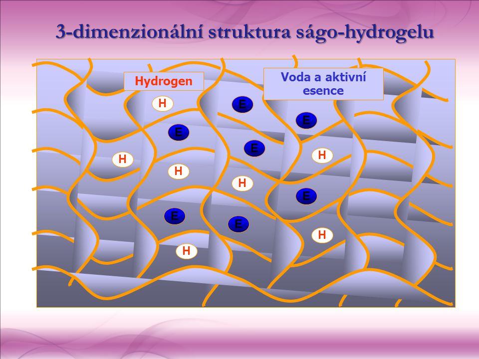 Voda a aktivní esence Hydrogen H E H H H H H H E E E E E E 3-dimenzionální struktura ságo-hydrogelu