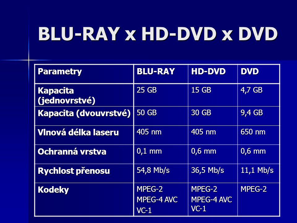 BLU-RAY x HD-DVD x DVD ParametryBLU-RAYHD-DVDDVD Kapacita (jednovrstvé) 25 GB 15 GB 4,7 GB Kapacita (dvouvrstvé) 50 GB 30 GB 9,4 GB Vlnová délka laseru 405 nm 650 nm Ochranná vrstva 0,1 mm 0,6 mm Rychlost přenosu 54,8 Mb/s 36,5 Mb/s 11,1 Mb/s KodekyMPEG-2 MPEG-4 AVC VC-1MPEG-2 MPEG-4 AVC VC-1 MPEG-2