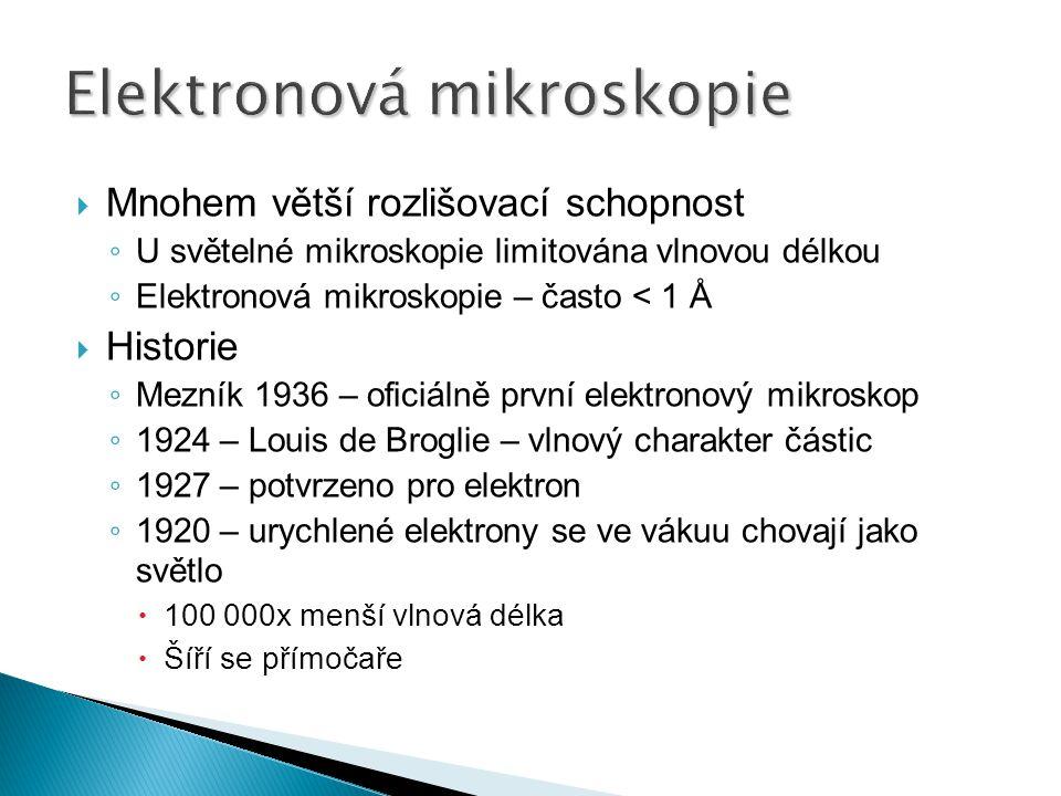  Mnohem větší rozlišovací schopnost ◦ U světelné mikroskopie limitována vlnovou délkou ◦ Elektronová mikroskopie – často < 1 Å  Historie ◦ Mezník 19
