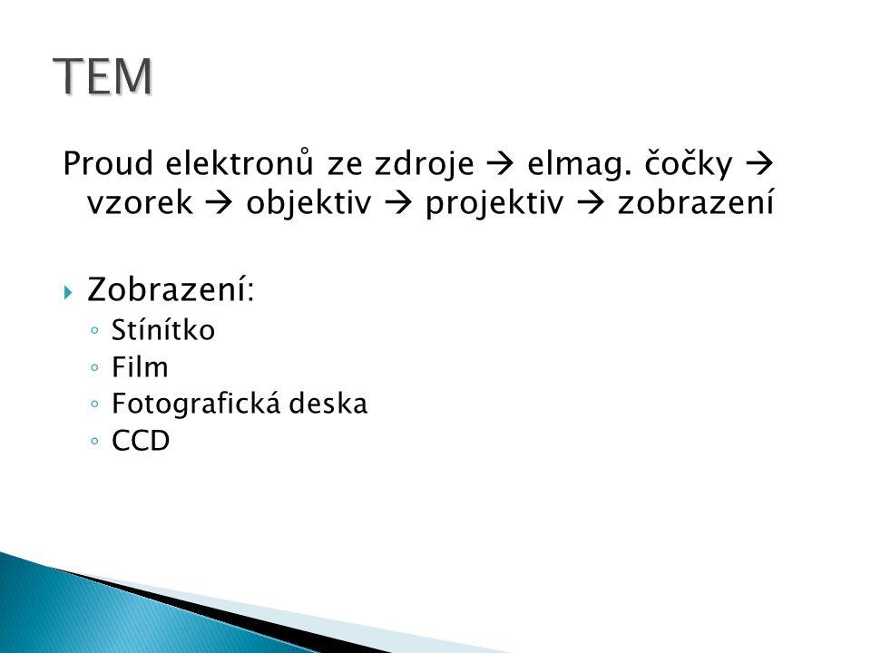 Proud elektronů ze zdroje  elmag. čočky  vzorek  objektiv  projektiv  zobrazení  Zobrazení: ◦ Stínítko ◦ Film ◦ Fotografická deska ◦ CCD