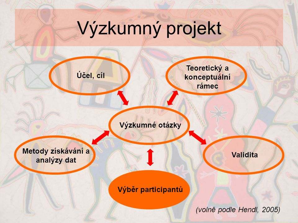 Výzkumný projekt (volně podle Hendl, 2005) Výzkumné otázky Účel, cíl Teoretický a konceptuální rámec Metody získávání a analýzy dat Validita Výběr par