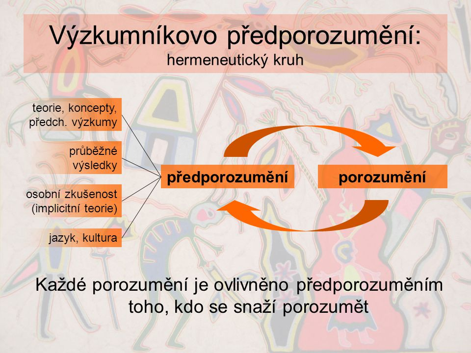 Výzkumníkovo předporozumění: hermeneutický kruh Každé porozumění je ovlivněno předporozuměním toho, kdo se snaží porozumět předporozuměníporozumění te