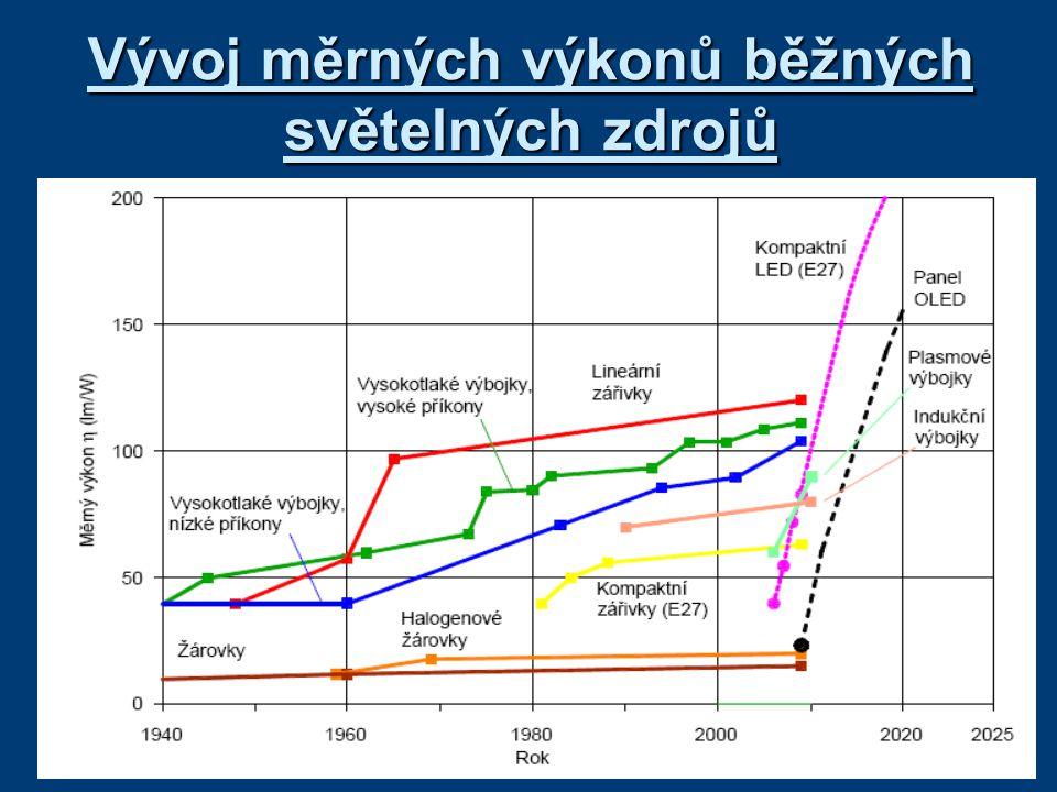 Vývoj měrných výkonů běžných světelných zdrojů
