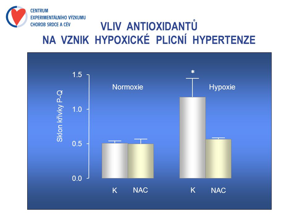 VLIV ANTIOXIDANTŮ NA VZNIK HYPOXICKÉ PLICNÍ HYPERTENZE NormoxieHypoxie K NAC K 0.0 0.5 1.0 1.5 Sklon křivky P-Q 