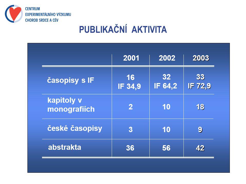 PUBLIKAČNÍ AKTIVITA časopisy s IF kapitoly v monografiích české časopisy 16 IF 34,9 2 3 abstrakta 36 2002 32 IF 64,2 10 56 2001 2003 33 IF 72,9 18 9 9