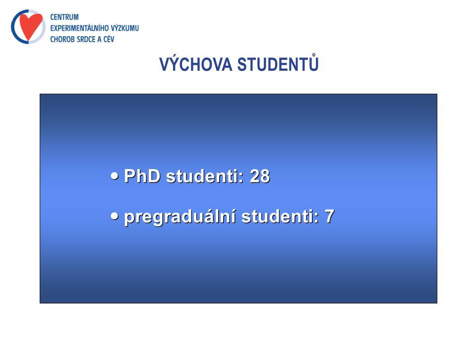 VÝCHOVA STUDENTŮ  PhD studenti: 28  pregraduální studenti: 7  PhD studenti: 28  pregraduální studenti: 7