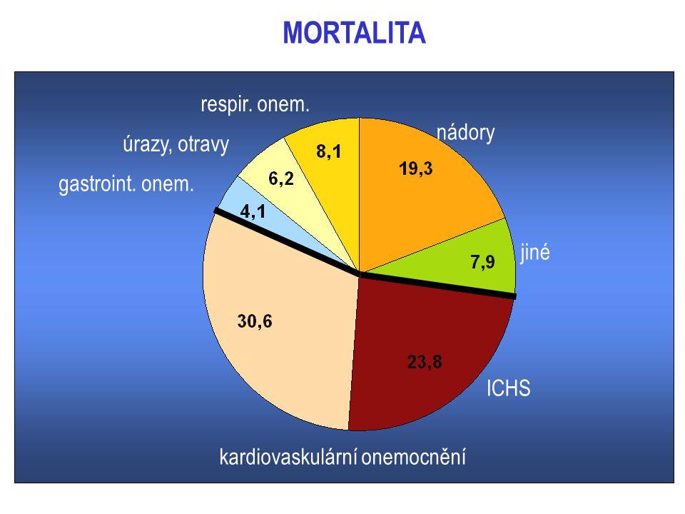 respir. onem. úrazy, otravy gastroint. onem. nádory jiné ICHSICHS kardiovaskulární onemocnění MORTALITA