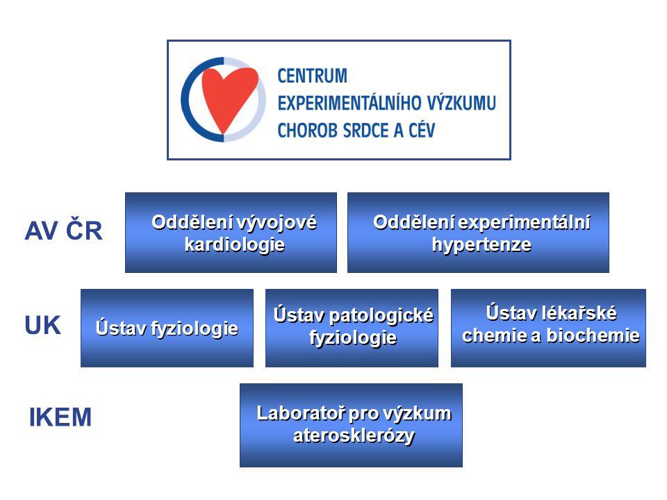 Oddělení vývojové kardiologie Oddělení experimentální hypertenze Ústav fyziologie Ústav patologické fyziologie Ústav patologické fyziologie Ústav léka