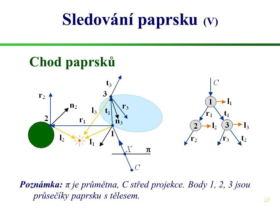 23 Sledování paprsku (V) Poznámka: π je průmětna, C střed projekce.