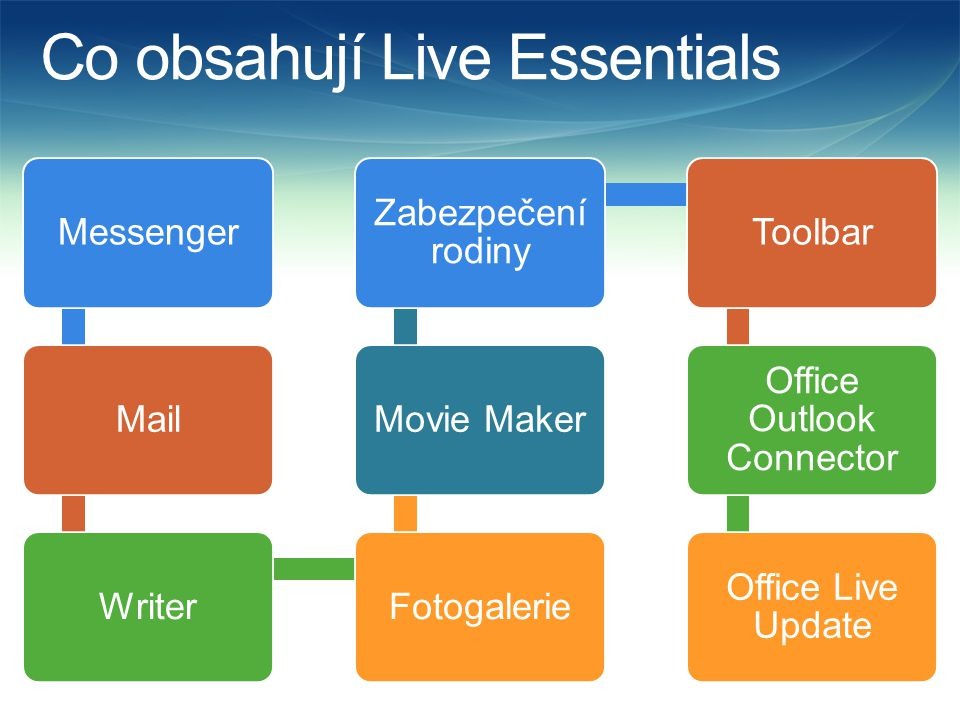 Messenger  Program Windows Live Messenger usnadňuje komunikaci mezi lidmi  Uživatelé, se kterými konverzujete nejčastěji, jsou na prvních místech mezi kontakty  Je možné společně si prohlížet fotografie přímo v okně konverzace.