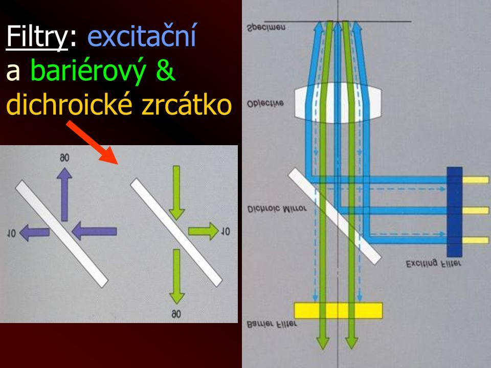 & dichroické zrcátko Filtry: excitační a bariérový & dichroické zrcátko