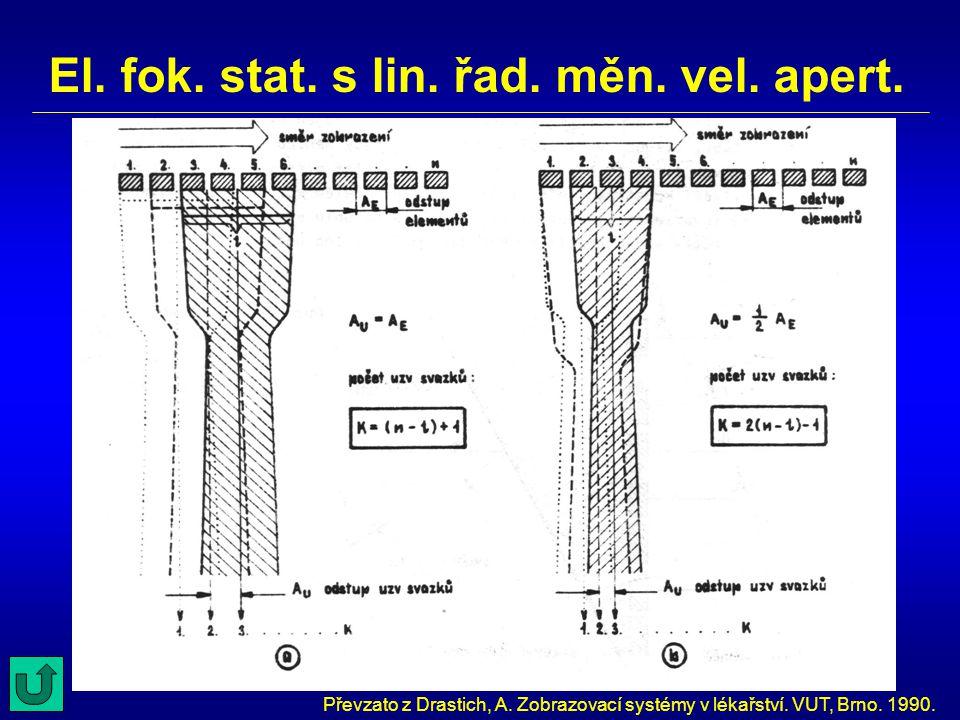 El. fok. stat. s lin. řad. měn. vel. apert. Převzato z Drastich, A. Zobrazovací systémy v lékařství. VUT, Brno. 1990.