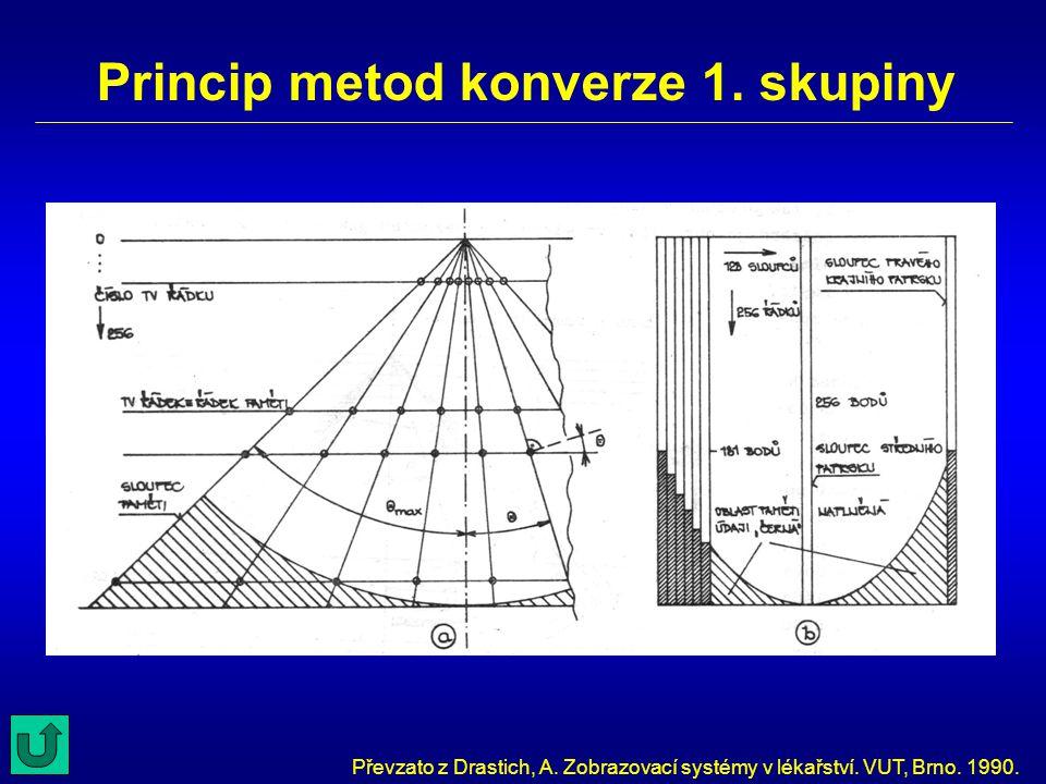 Princip metod konverze 1. skupiny Převzato z Drastich, A. Zobrazovací systémy v lékařství. VUT, Brno. 1990.