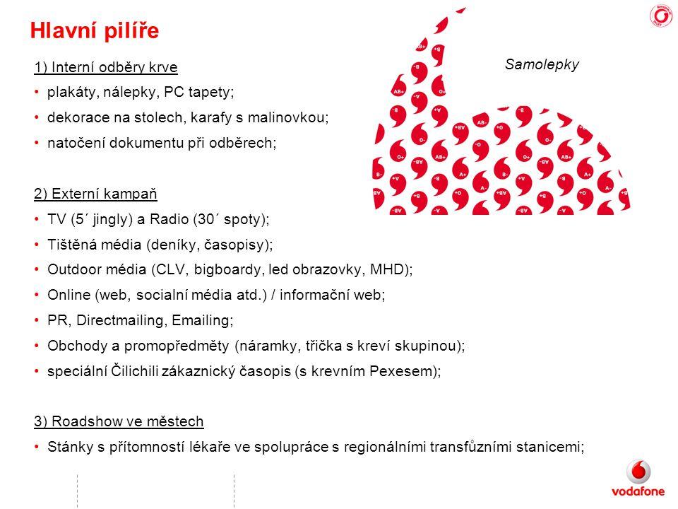 Hlavní pilíře 1) Interní odběry krve •plakáty, nálepky, PC tapety; •dekorace na stolech, karafy s malinovkou; •natočení dokumentu při odběrech; 2) Externí kampaň •TV (5´ jingly) a Radio (30´ spoty); •Tištěná média (deníky, časopisy); •Outdoor média (CLV, bigboardy, led obrazovky, MHD); •Online (web, socialní média atd.) / informační web; •PR, Directmailing, Emailing; •Obchody a promopředměty (náramky, třička s kreví skupinou); •speciální Čilichili zákaznický časopis (s krevním Pexesem); 3) Roadshow ve městech •Stánky s přítomností lékaře ve spolupráce s regionálními transfůzními stanicemi; Samolepky