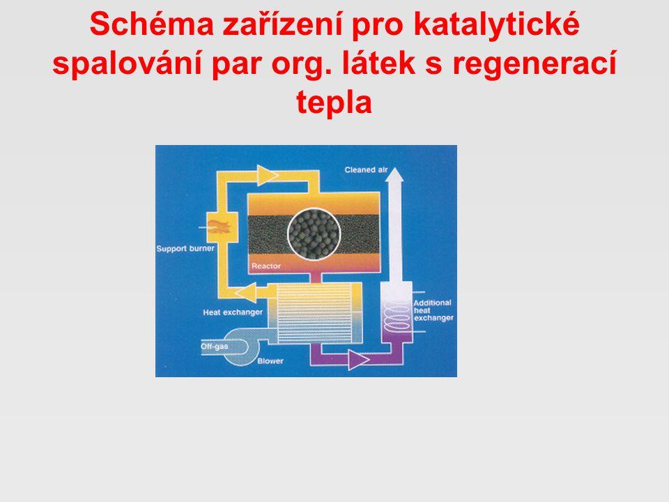 Schéma zařízení pro katalytické spalování par org. látek s regenerací tepla
