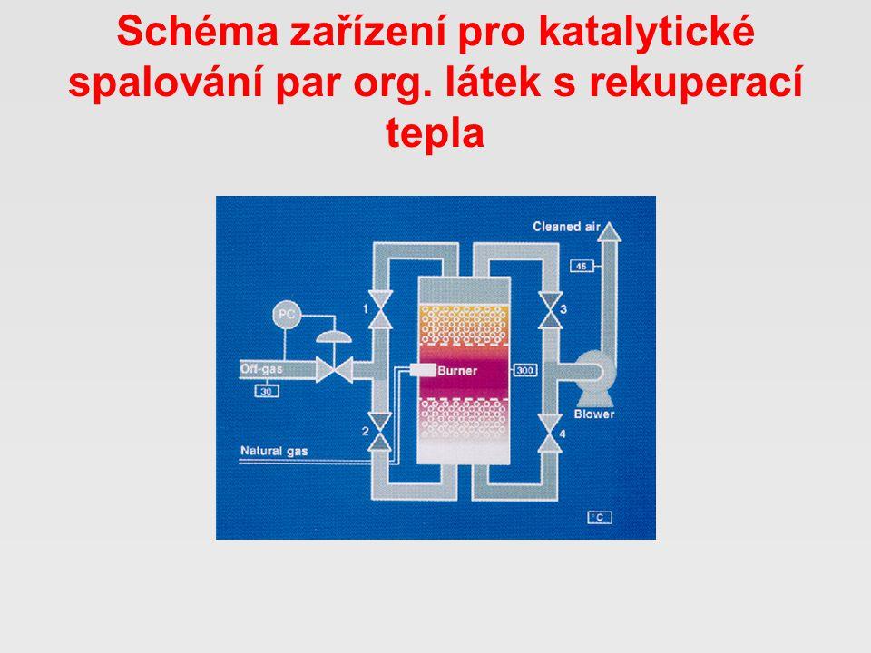 Schéma zařízení pro katalytické spalování par org. látek s rekuperací tepla